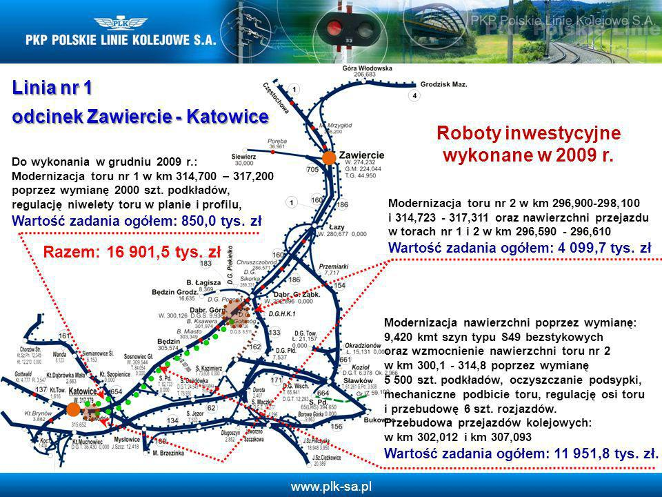 www.plk-sa.pl Linia nr 1 odcinek Zawiercie - Katowice Roboty inwestycyjne wykonane w 2009 r. Modernizacja nawierzchni poprzez wymianę: 9,420 kmt szyn