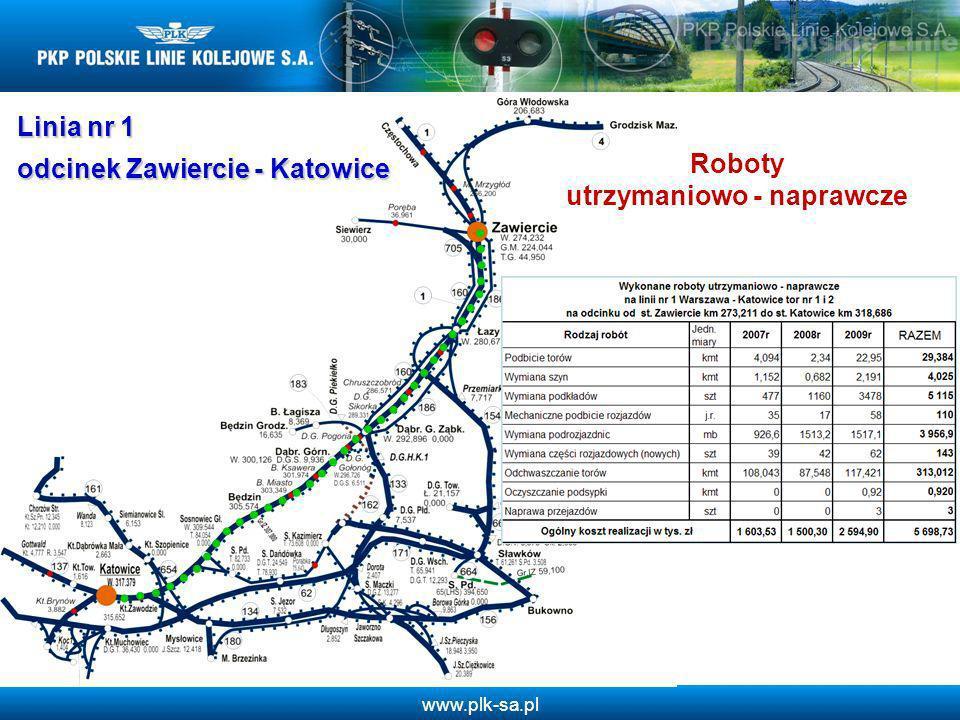 www.plk-sa.pl Linia nr 1 odcinek Zawiercie - Katowice Roboty utrzymaniowo - naprawcze