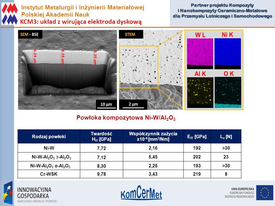 Partner projektu Kompozyty i Nanokompozyty Ceramiczno-Metalowe dla Przemys ł u Lotniczego i Samochodowego Rodzaj powłoki Twardość H IT [GPa] Współczyn
