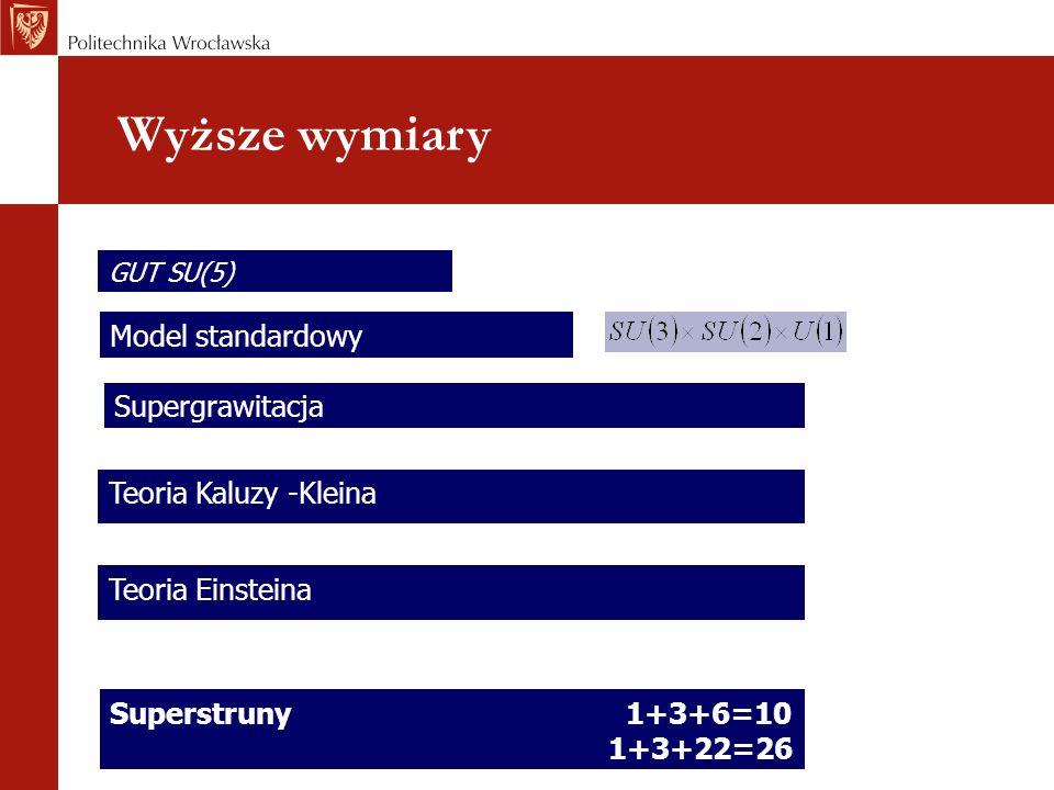 Wyższe wymiary Model standardowy Teoria Einsteina Supergrawitacja Teoria Kaluzy -Kleina GUT SU(5) Superstruny 1+3+6=10 1+3+22=26