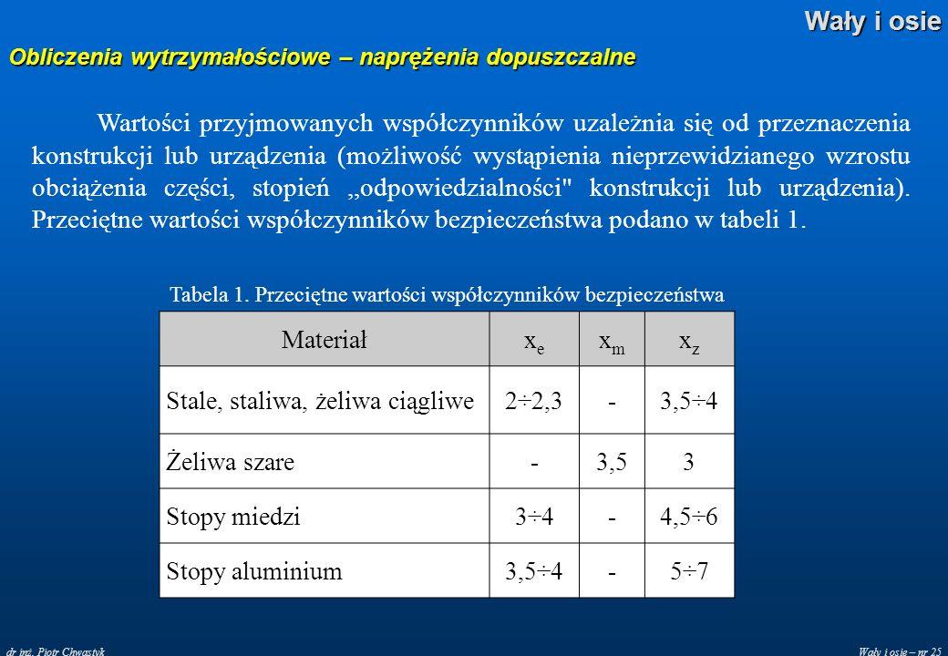 Wały i osie – nr 25 Wały i osie dr inż. Piotr Chwastyk Obliczenia wytrzymałościowe – naprężenia dopuszczalne Wartości przyjmowanych współczynników uza