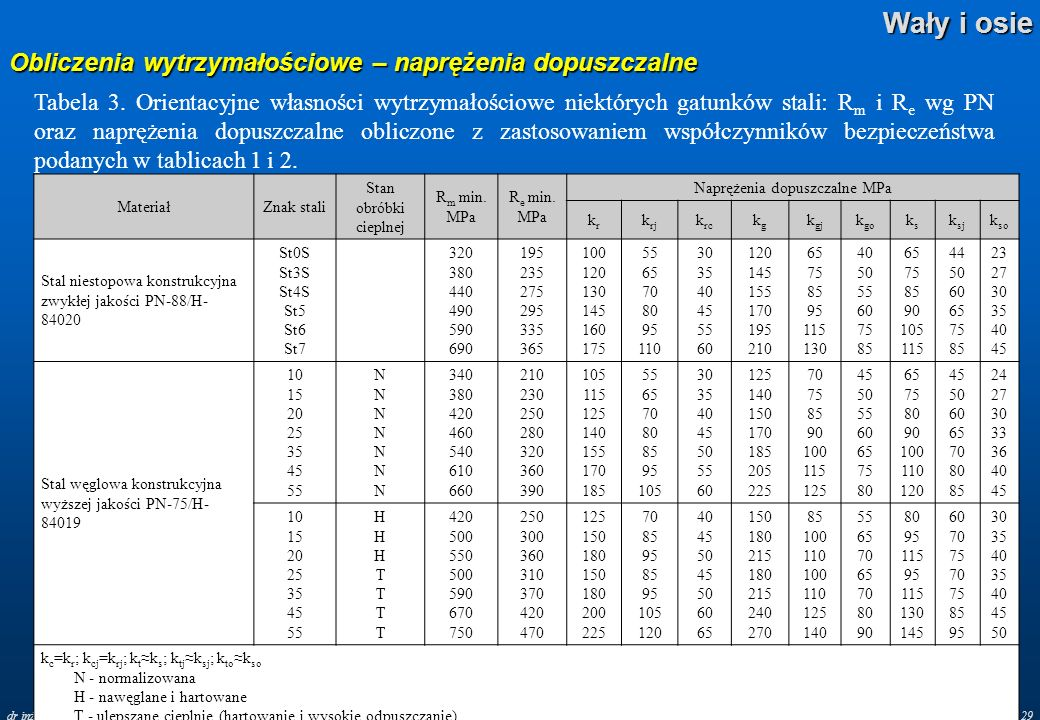 Wały i osie – nr 29 Wały i osie dr inż. Piotr Chwastyk Obliczenia wytrzymałościowe – naprężenia dopuszczalne Tabela 3. Orientacyjne własności wytrzyma