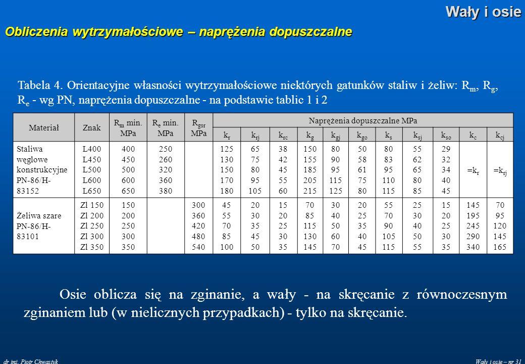 Wały i osie – nr 31 Wały i osie dr inż. Piotr Chwastyk Obliczenia wytrzymałościowe – naprężenia dopuszczalne Tabela 4. Orientacyjne własności wytrzyma