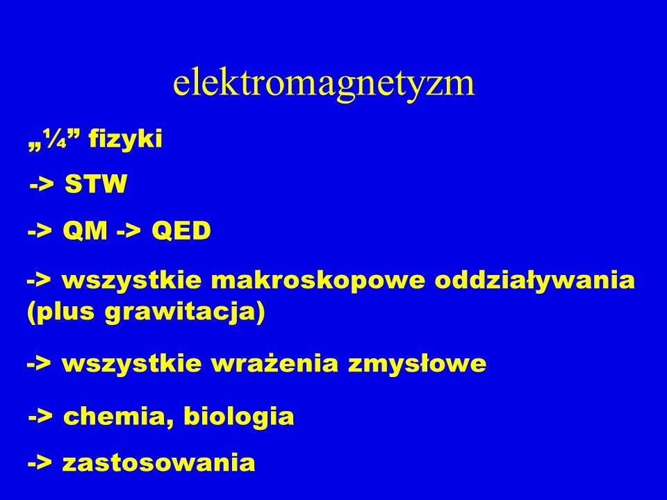 elektromagnetyzm ¼ fizyki -> STW -> QM -> QED -> wszystkie makroskopowe oddziaływania (plus grawitacja) -> zastosowania -> wszystkie wrażenia zmysłowe