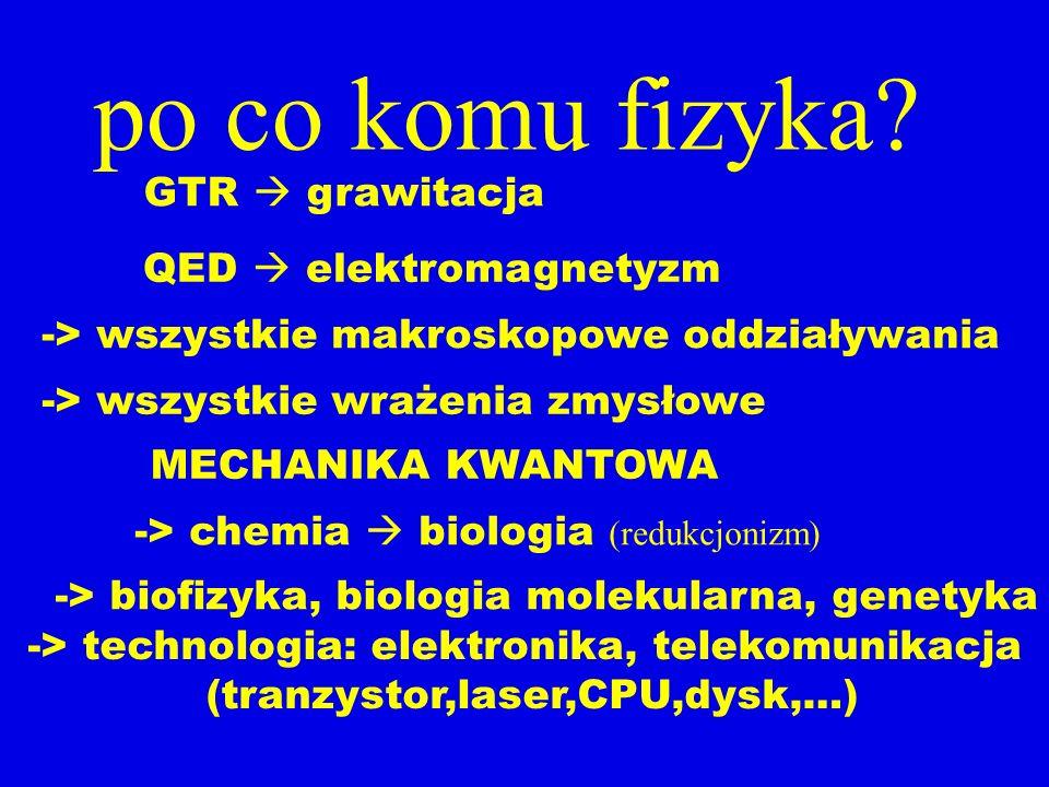 po co komu fizyka? GTR grawitacja MECHANIKA KWANTOWA -> wszystkie makroskopowe oddziaływania -> biofizyka, biologia molekularna, genetyka -> wszystkie