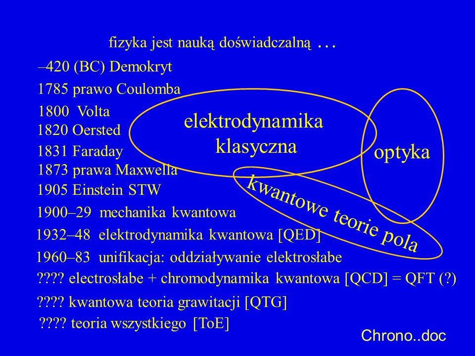 –420 (BC) Demokryt fizyka jest nauką doświadczalną … 1785 prawo Coulomba 1800 Volta 1905 Einstein STW 1900–29 mechanika kwantowa 1932–48 elektrodynami