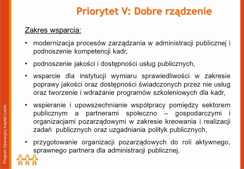 Priorytet V: Dobre rządzenie Zakres wsparcia: modernizacja procesów zarządzania w administracji publicznej i podnoszenie kompetencji kadr, podnoszenie jakości i dostępności usług publicznych, wsparcie dla instytucji wymiaru sprawiedliwości w zakresie poprawy jakości oraz dostępności świadczonych przez nie usług oraz tworzenie i wdrażanie programów szkoleniowych dla kadr, wspieranie i upowszechnianie współpracy pomiędzy sektorem publicznym a partnerami społeczno – gospodarczymi i organizacjami pozarządowymi w zakresie kreowania i realizacji zadań publicznych oraz uzgadniania polityk publicznych, przygotowanie organizacji pozarządowych do roli aktywnego, sprawnego partnera dla administracji publicznej.