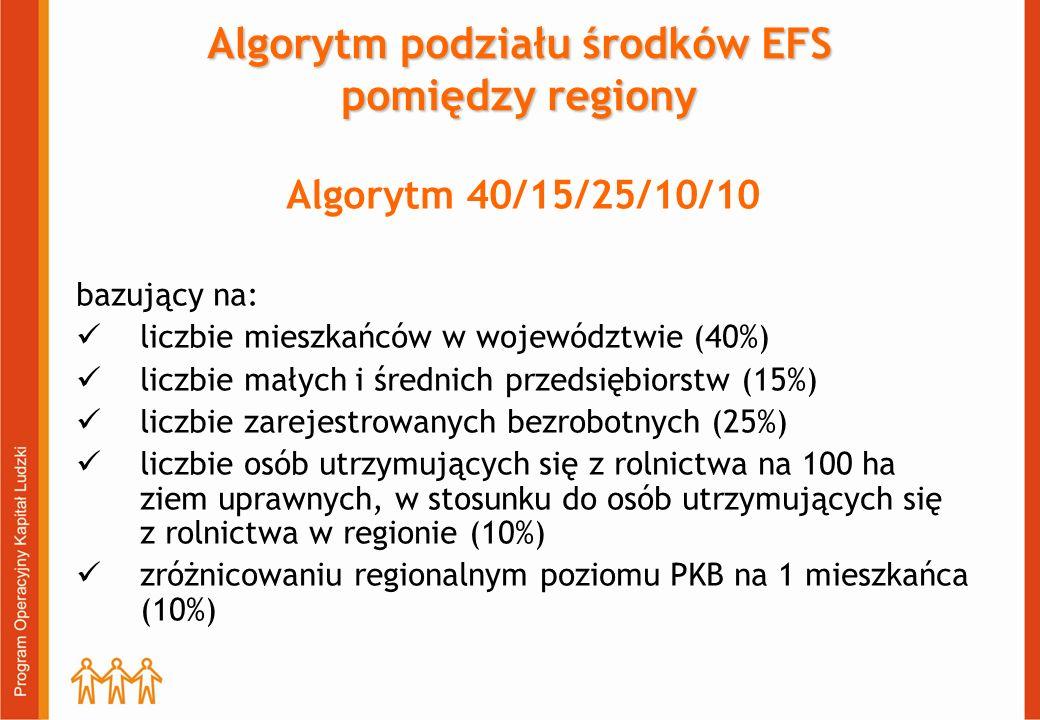 Algorytm podziału środków EFS pomiędzy regiony Algorytm 40/15/25/10/10 bazujący na: liczbie mieszkańców w województwie (40%) liczbie małych i średnich przedsiębiorstw (15%) liczbie zarejestrowanych bezrobotnych (25%) liczbie osób utrzymujących się z rolnictwa na 100 ha ziem uprawnych, w stosunku do osób utrzymujących się z rolnictwa w regionie (10%) zróżnicowaniu regionalnym poziomu PKB na 1 mieszkańca (10%)