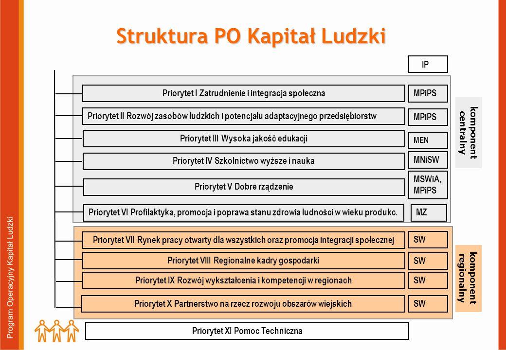 Podział środk ó w finansowych w ramach PO KL Alokacja finansowa Programu wynosi - 11 420 207 059 EUR środki EFS stanowią 85% tj.