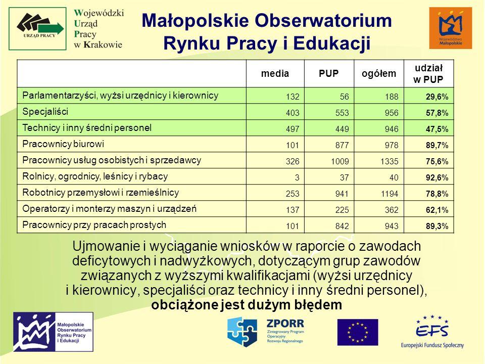 Małopolskie Obserwatorium Rynku Pracy i Edukacji Ujmowanie i wyciąganie wniosków w raporcie o zawodach deficytowych i nadwyżkowych, dotyczącym grup za