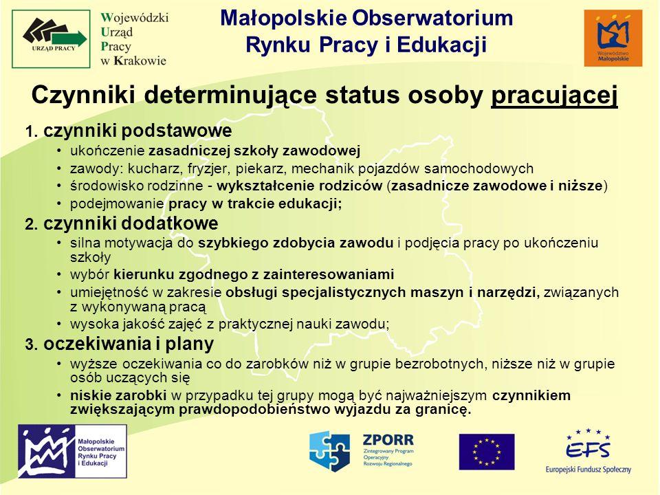 Małopolskie Obserwatorium Rynku Pracy i Edukacji Czynniki determinujące status osoby pracującej 1. czynniki podstawowe ukończenie zasadniczej szkoły z