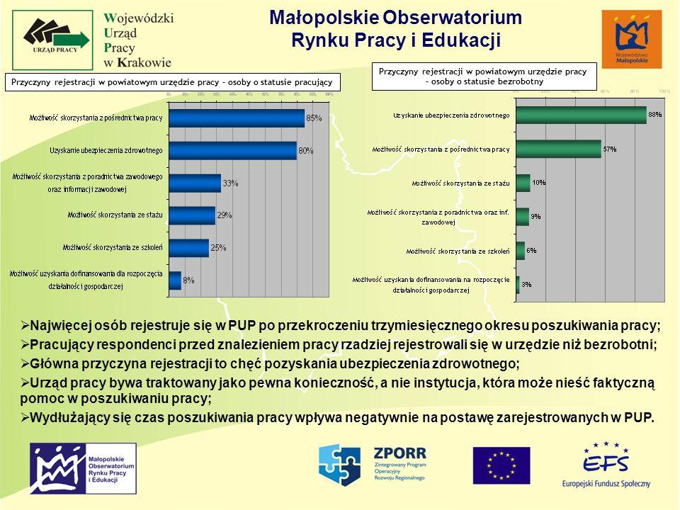 Małopolskie Obserwatorium Rynku Pracy i Edukacji Przyczyny rejestracji w powiatowym urzędzie pracy – osoby o statusie pracujący Przyczyny rejestracji