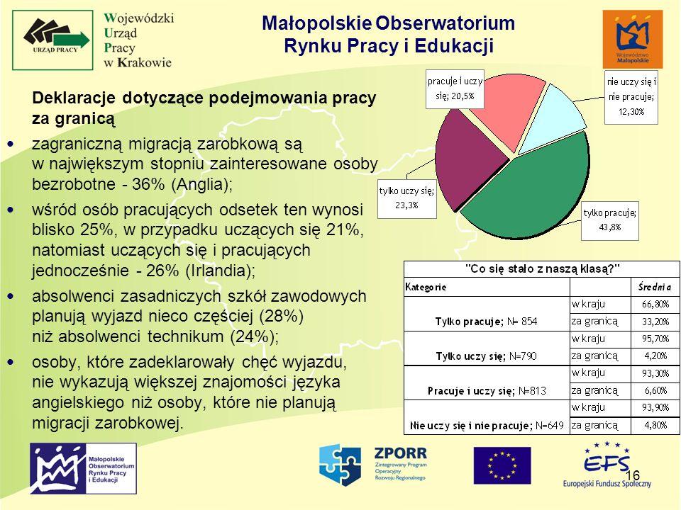 16 Deklaracje dotyczące podejmowania pracy za granicą zagraniczną migracją zarobkową są w największym stopniu zainteresowane osoby bezrobotne - 36% (A