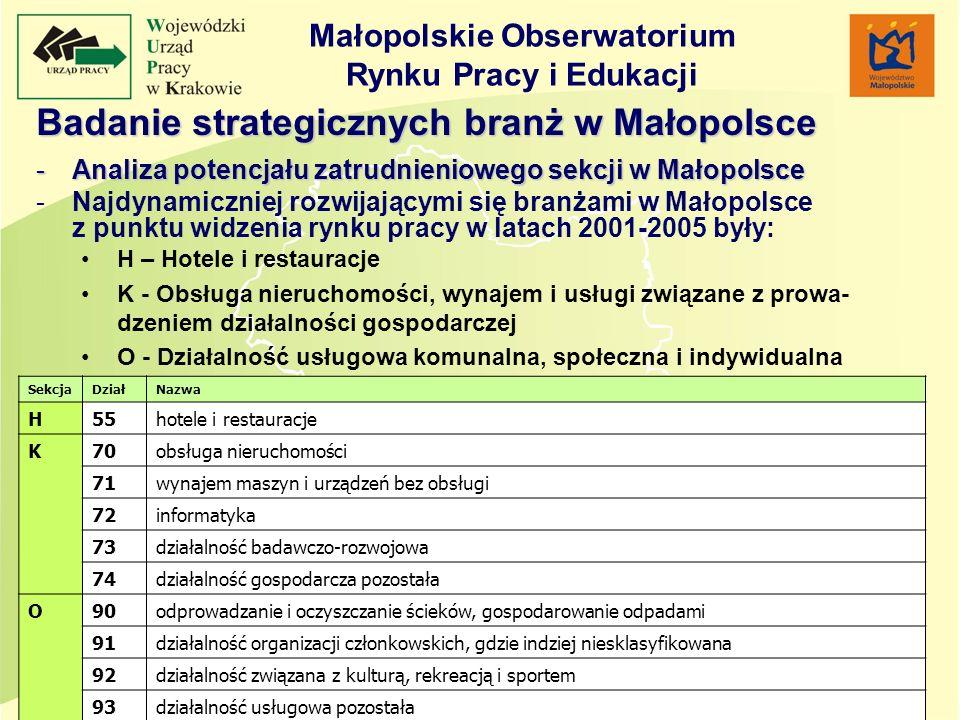 Badanie strategicznych branż w Małopolsce -Analiza potencjału zatrudnieniowego sekcji w Małopolsce -Najdynamiczniej rozwijającymi się branżami w Małop
