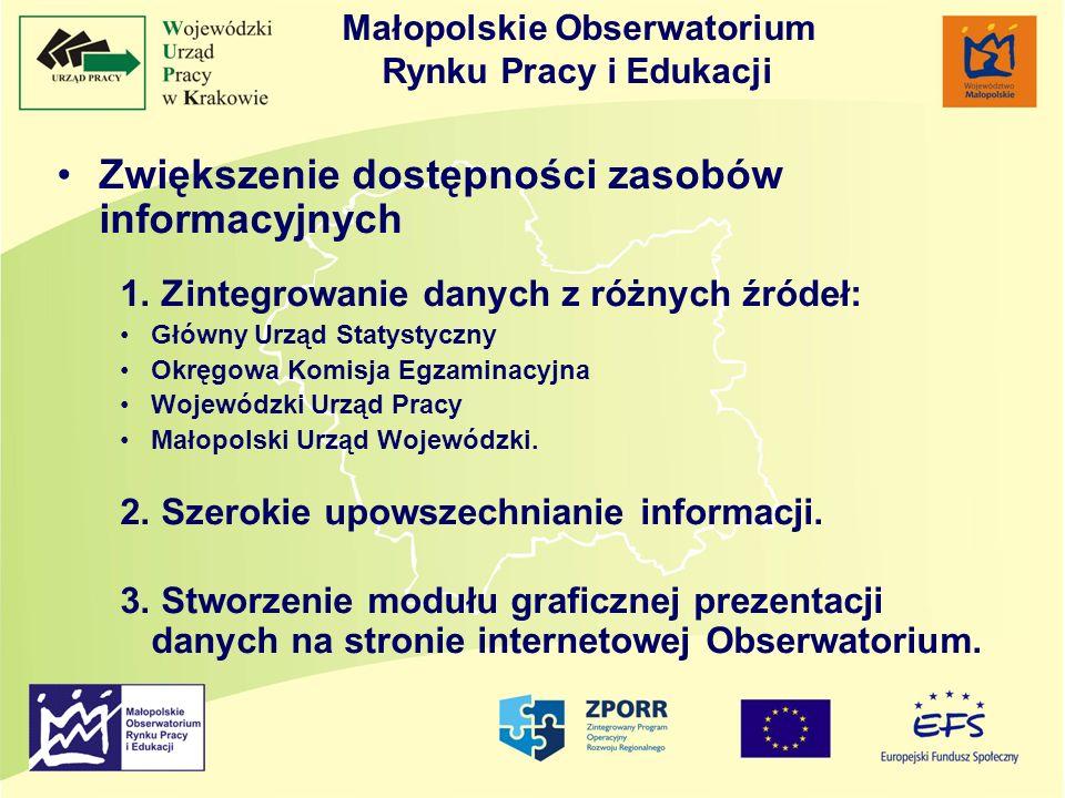 Zwiększenie dostępności zasobów informacyjnych 1. Zintegrowanie danych z różnych źródeł: Główny Urząd Statystyczny Okręgowa Komisja Egzaminacyjna Woje