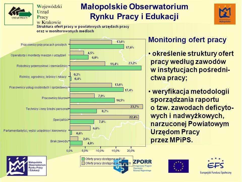 Monitoring ofert pracy określenie struktury ofert pracy według zawodów w instytucjach pośredni- ctwa pracy; weryfikacja metodologii sporządzania rapor