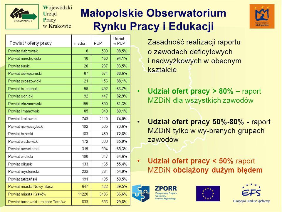 Małopolskie Obserwatorium Rynku Pracy i Edukacji Zasadność realizacji raportu o zawodach deficytowych i nadwyżkowych w obecnym kształcie Udział ofert