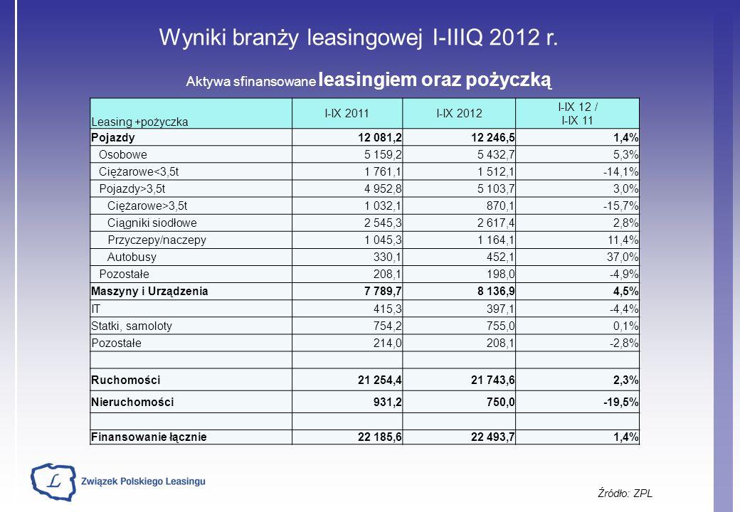 Wyniki branży leasingowej I-IIIQ 2012 r.