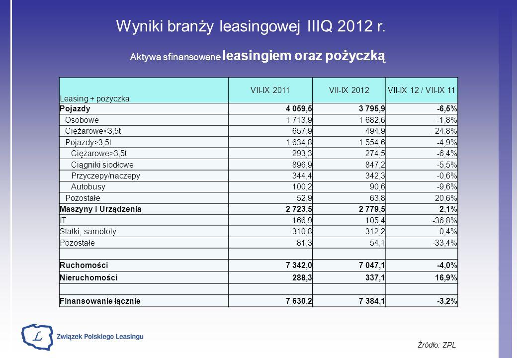 Wyniki branży leasingowej IIIQ 2012 r.