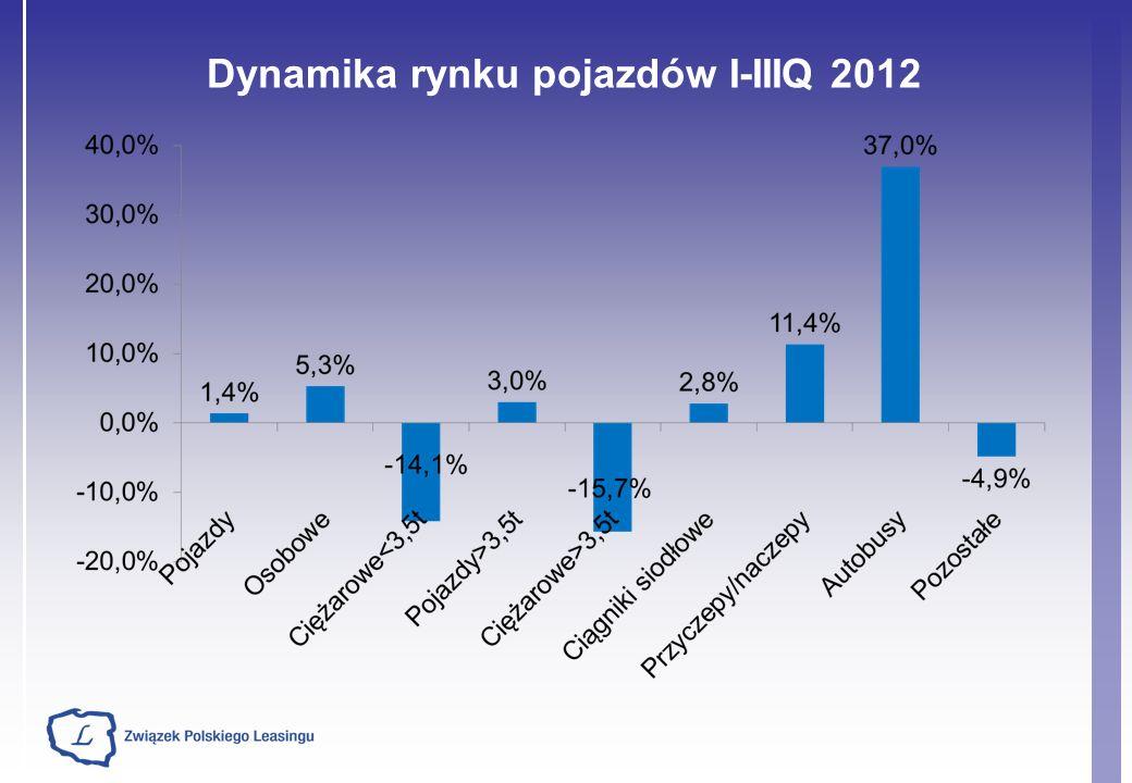 Dynamika rynku pojazdów I-IIIQ 2012