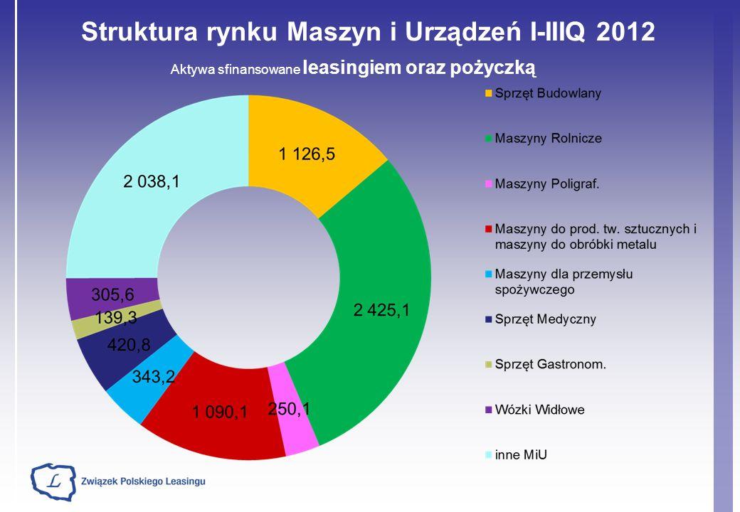 Struktura rynku Maszyn i Urządzeń I-IIIQ 2012 Aktywa sfinansowane leasingiem oraz pożyczką