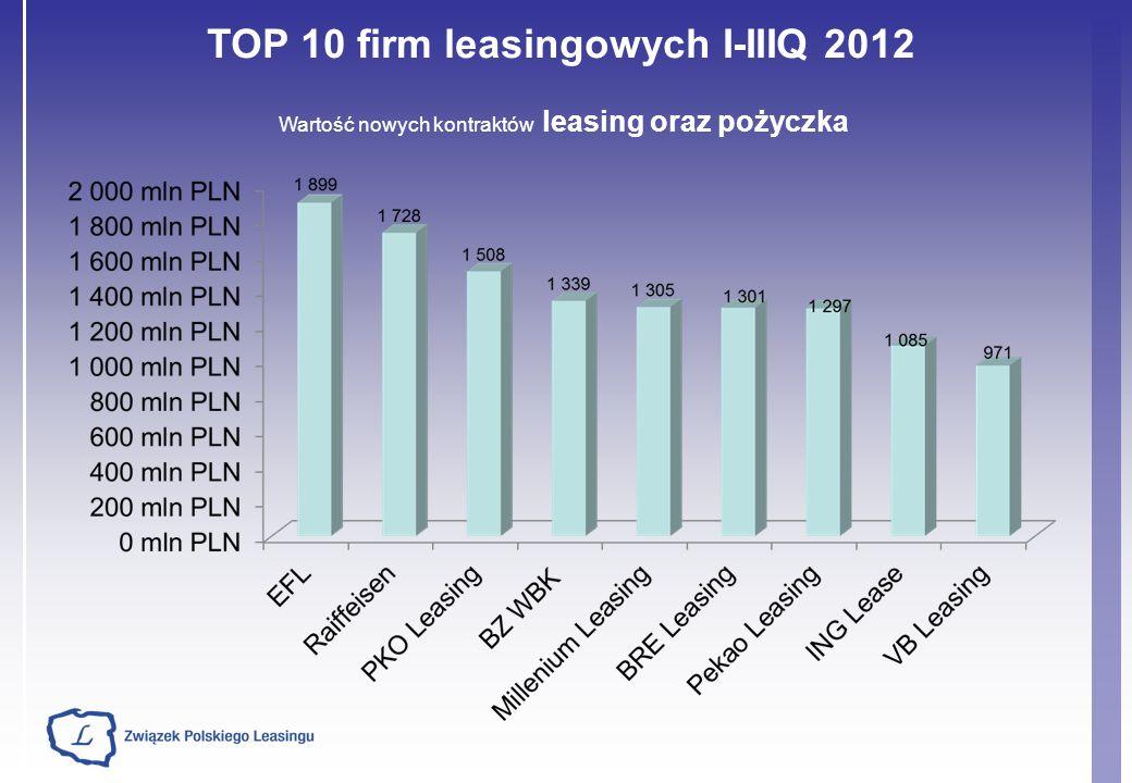 TOP 10 firm leasingowych I-IIIQ 2012 Wartość nowych kontraktów leasing oraz pożyczka