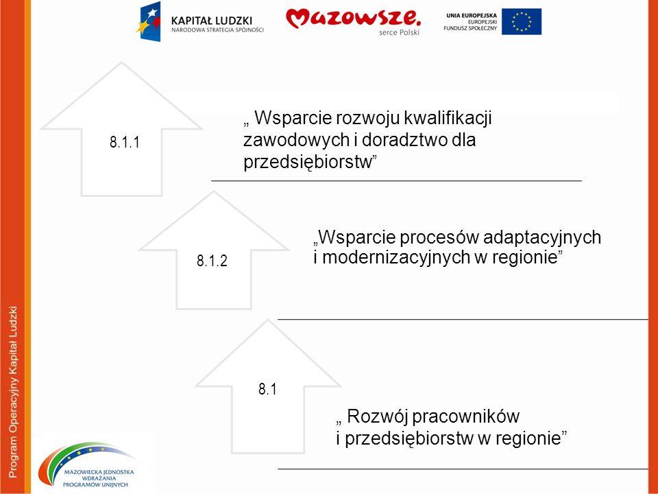 Działanie 8.1 Rozwój pracowników i przedsiębiorstw w regionie Poddziałanie 8.1.2 Wsparcie procesów adaptacyjnych i modernizacyjnych w regionie Grupy docelowe Projekty skierowane do: 1.pracodawców i pracowników pracodawców przechodzących procesy adaptacyjne i modernizacyjne; 2.partnerów społecznych (organizacji pracodawców i związków zawodowych); 3.osób odchodzących z rolnictwa lub rybołówstwa (rybactwa); 4.samorządów gospodarczych i zawodowych; 5.jednostek samorządu terytorialnego; 6.instytucji rynku pracy; 7.społeczności lokalnej; 8.organizacji pozarządowych, 9.osoby, których stosunek pracy wygasł lub został rozwiązany z przyczyn niedotyczących pracownika w okresie nie dłuższym niż 6 miesięcy przed dniem przystąpienia do projektu.