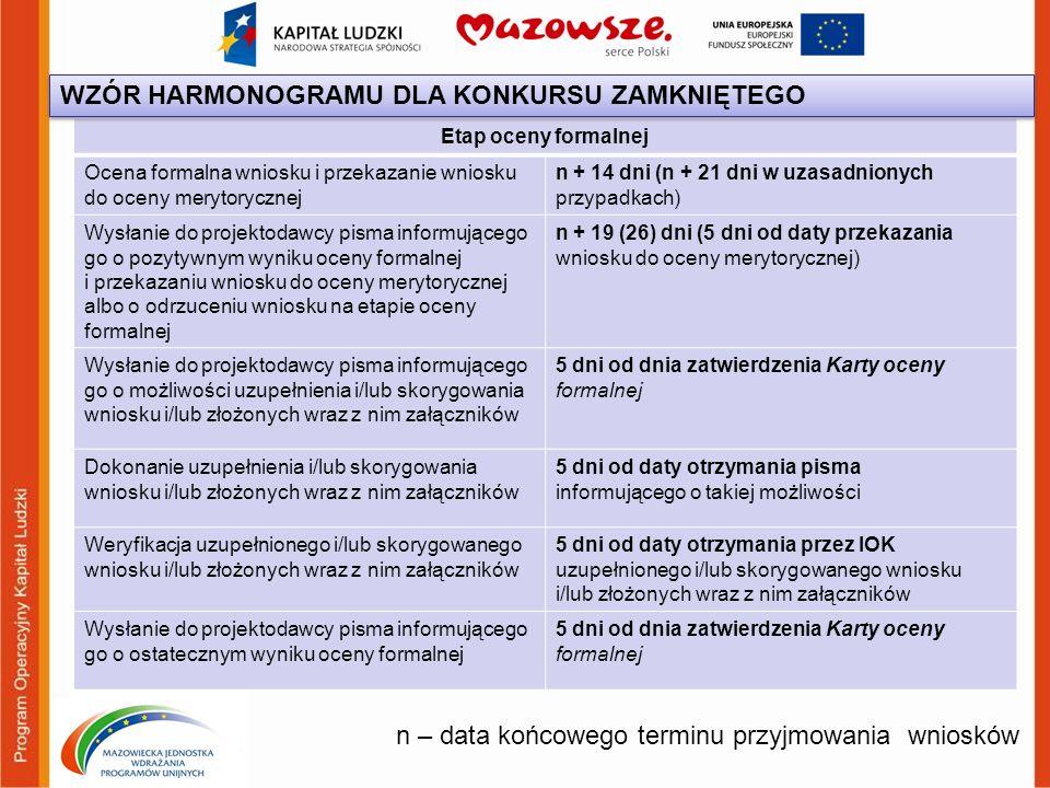 n – data końcowego terminu przyjmowania wniosków Etap oceny formalnej Ocena formalna wniosku i przekazanie wniosku do oceny merytorycznej n + 14 dni (