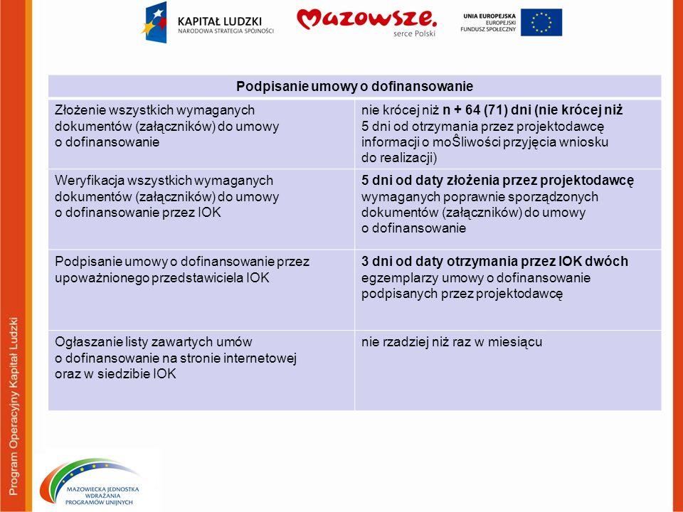 Podpisanie umowy o dofinansowanie Złożenie wszystkich wymaganych dokumentów (załączników) do umowy o dofinansowanie nie krócej niż n + 64 (71) dni (ni