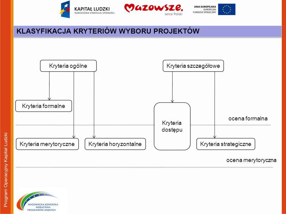 Kryteria ogólneKryteria szczegółowe Kryteria formalne Kryteria dostępu Kryteria strategiczneKryteria horyzontalneKryteria merytoryczne ocena formalna