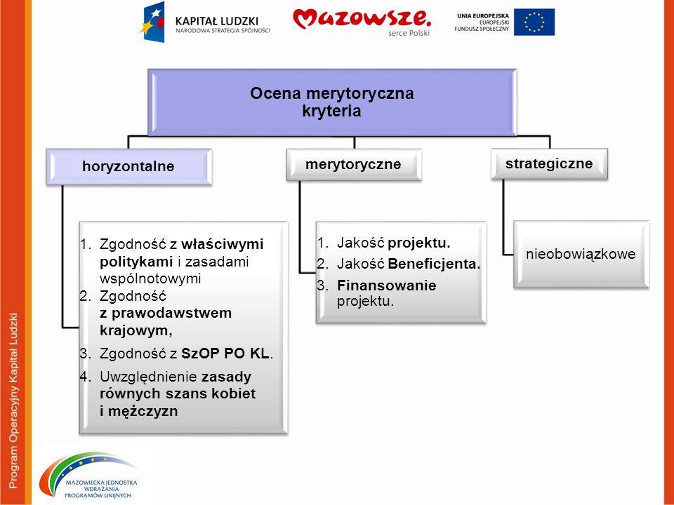 Ocena merytoryczna kryteria horyzontalne 1. Zgodność z właściwymi politykami i zasadami wspólnotowymi 2. Zgodność z prawodawstwem krajowym, 3. Zgodnoś