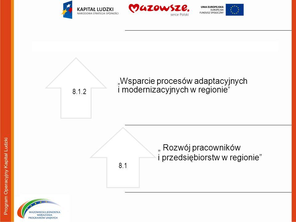 Działanie 8.1 Rozwój pracowników i przedsiębiorstw w regionie Poddziałanie 8.1.2 Wsparcie procesów adaptacyjnych i modernizacyjnych w regionie Podmioty uprawnione do ubiegania się o dofinansowanie projektu: wszystkie podmioty - z wyłączeniem osób fizycznych (nie dotyczy osób prowadzących działalność gospodarczą lub oświatową na podstawie przepisów odrębnych) Kryterium dostępu: Beneficjent w okresie realizacji projektu prowadzi biuro projektu na terenie województwa mazowieckiego