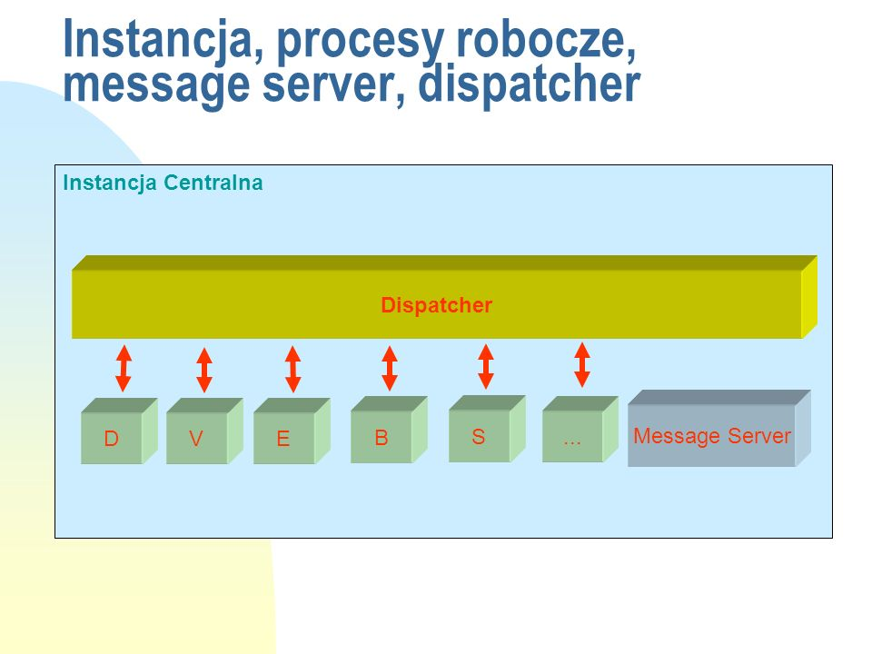 Instancja Centralna Dispatcher Message Server D V E B S... Instancja, procesy robocze, message server, dispatcher