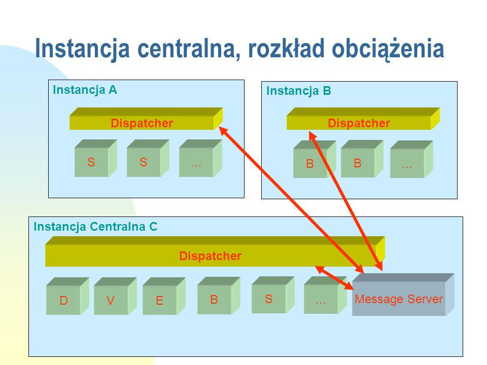 Instancja Centralna C Instancja B Instancja A Dispatcher Message Server D V E B S... SS B B Instancja centralna, rozkład obciążenia