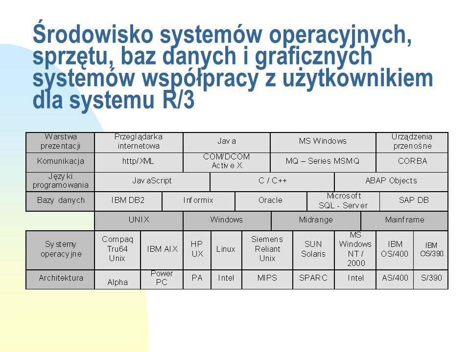 Środowisko systemów operacyjnych, sprzętu, baz danych i graficznych systemów współpracy z użytkownikiem dla systemu R/3