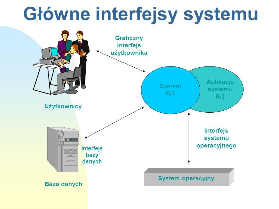 Główne interfejsy systemu Interfejs bazy danych Użytkownicy Baza danych System operacyjny Aplikacje systemu R/3 System R/3 Graficzny interfejs użytkow