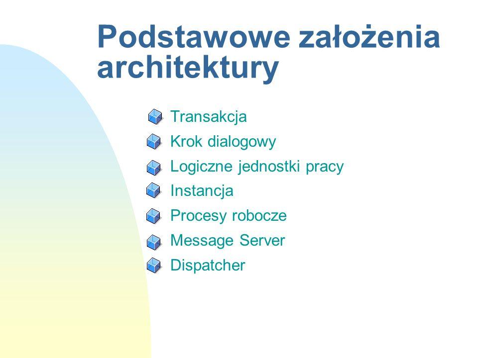 Podstawowe założenia architektury n Transakcja n Krok dialogowy n Logiczne jednostki pracy n Instancja n Procesy robocze n Message Server n Dispatcher