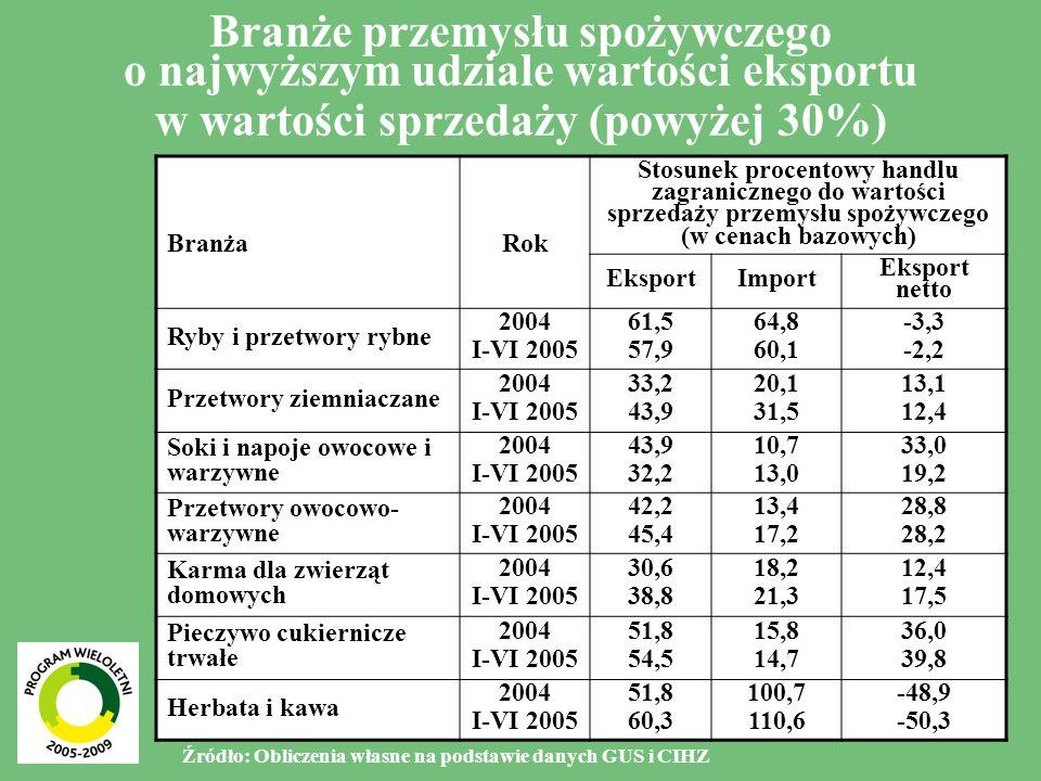 4 Działy produkcji przemysłu spożywczego o najwyższym udziale wielkości eksportu w wielkości produkcji w 2004 r.