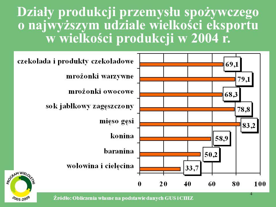 5 Branże przemysłu spożywczego o najniższym udziale wartości eksportu w wartości sprzedaży (poniżej 12%) Branża Rok Stosunek procentowy handlu zagranicznego do wartości sprzedaży przemysłu spożywczego (w cenach bazowych) EksportImportEksport netto Przetwory z mięsa czerwonego i drobiowego 2004 I-VI 2005 7,9 6,8 0,7 0,9 7,2 5,9 Oleje, margaryny i pozostałe tłuszcze 2004 I-VI 2005 9,8 16,7 45,5 39,1 -35,7 -22,4 Lody 2004 I-VI 2005 8,5 12,4 2,2 2,3 6,3 10,1 Przetwory zbożowe 2004 I-VI 2005 5,6 7,8 7,3 7,9 -1,7 -0,1 Pasze dla zwierząt hodowlanych 2004 I-VI 2005 0,0 23,9 22,9 -23,9 -22,9 Pieczywo świeże 2004 I-VI 2005 0,4 0,3 0,4 0,1 0,0 Wyroby ciastkarskie 2004 I-VI 2005 6,3 16,2 0,8 1,6 5,5 14,6 Makarony 2004 I-VI 2005 11,8 14,7 13,2 16,8 -1,4 -2,1 Wina 2004 I-VI 2005 1,4 2,2 41,1 63,1 -39,7 -60,9 Piwo i słód 2004 I-VI 2005 2,4 2,6 4,7 4,0 -2,3 -1,4 Napoje bezalkoholowe 2004 I-VI 2005 7,8 13,0 3,2 4,1 4,6 8,9 Źródło: Obliczenia własne na podstawie danych GUS i CIHZ