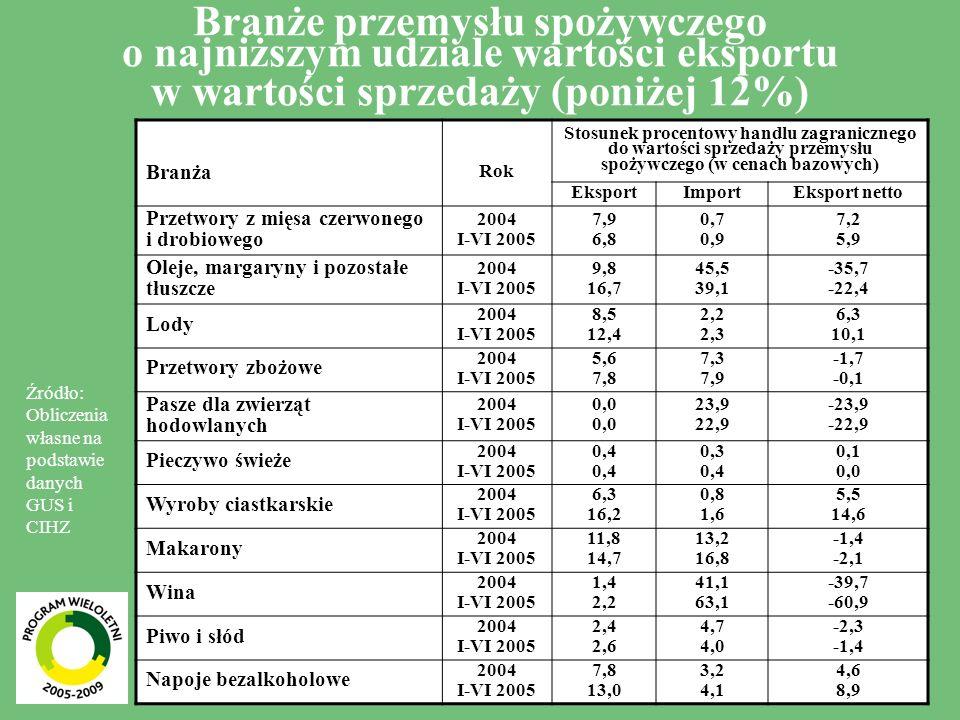 6 Branże przemysłu spożywczego o przeciętnym udziale wartości eksportu w wartości sprzedaży (od 12% do 30%) BranżaRok Stosunek procentowy handlu zagranicznego do wartości sprzedaży przemysłu spożywczego (w cenach bazowych) EksportImportEksport netto Mięso i przetwory z mięsa ogółem 2004 I-VI 2005 13,2 15,1 7,5 7,2 5,7 7,9 - mięso czerwone 2004 I-VI 2005 12,5 17,1 10,9 11,0 1,6 6,1 - mięso drobiowe 2004 I-VI 2005 21,1 20,9 7,5 6,5 13,6 14,4 Mleko i przetwory z mleka 2004 I-VI 2005 17,0 21,1 3,2 3,5 13,8 17,6 Cukier 2004 I-VI 2005 14,9 19,4 1,7 3,0 13,2 16,4 Kakao, czekolada i pozostałe słodycze 2004 I-VI 2005 29,8 24,7 25,0 21,7 4,8 3,0 Przyprawy 2004 I-VI 2005 27,6 22,5 30,1 25,4 -2,5 -2,9 Odżywki oraz żywność dietetyczna 2004 I-VI 2005 17,6 35,9 24,6 22,5 -7,0 13,4 Napoje spirytusowe 2004 I-VI 2005 13,4 14,2 8,7 10,5 4,7 3,7 Tytoń i wyroby tytoniowe 2004 I-VI 2005 16,4 23,5 32,7 16,4 -16,3 7,1 Źródło: Obliczenia własne na podstawie danych GUS i CIHZ