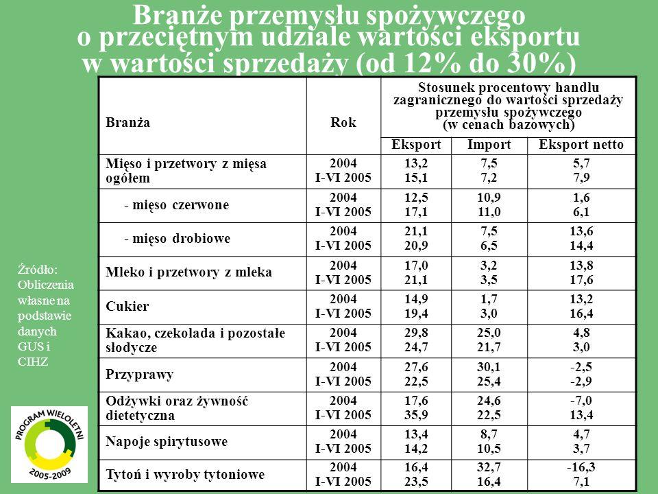 6 Branże przemysłu spożywczego o przeciętnym udziale wartości eksportu w wartości sprzedaży (od 12% do 30%) BranżaRok Stosunek procentowy handlu zagra