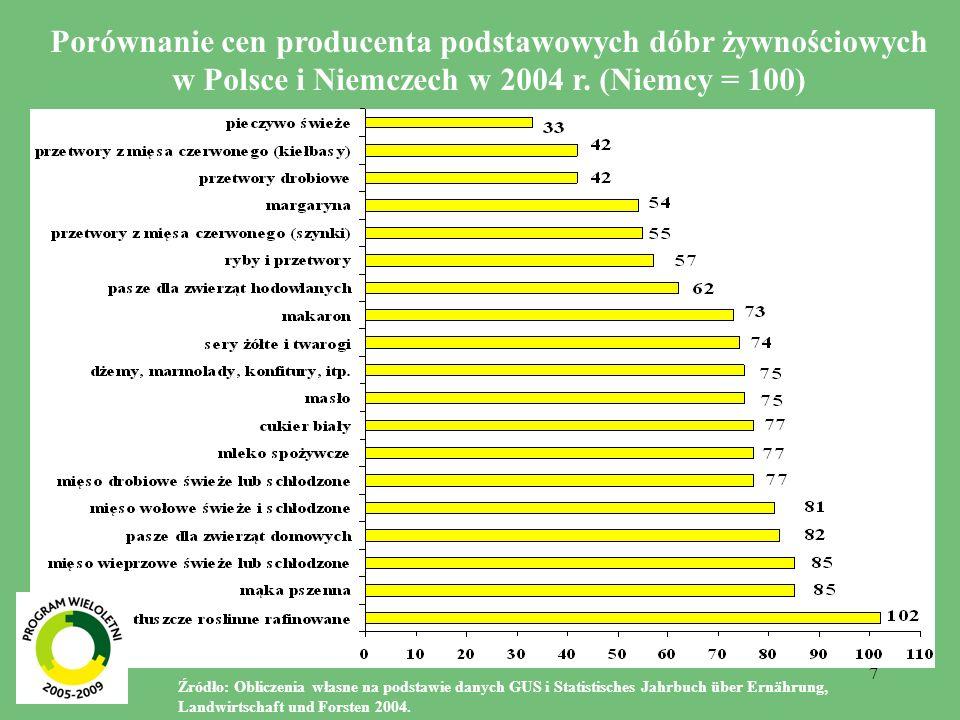 8 Porównanie cen producenta produktów wtórnego przetwórstwa i napojów w Polsce i Niemczech w 2004 r.