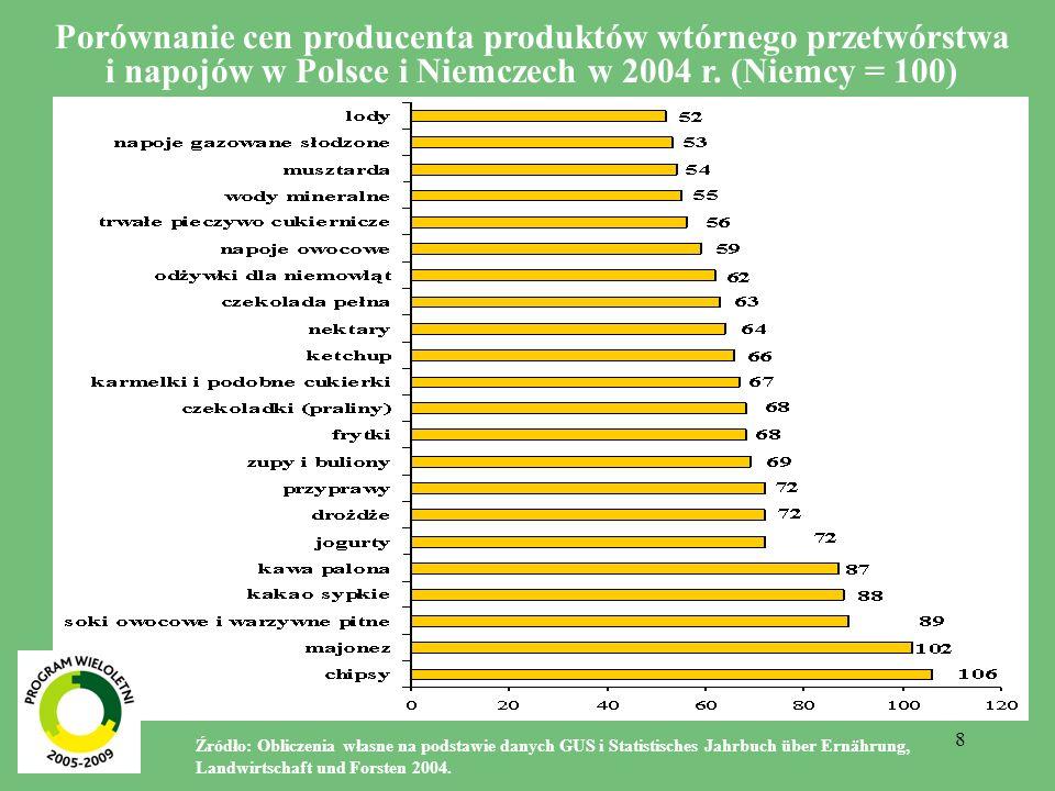 8 Porównanie cen producenta produktów wtórnego przetwórstwa i napojów w Polsce i Niemczech w 2004 r. (Niemcy = 100) Źródło: Obliczenia własne na podst