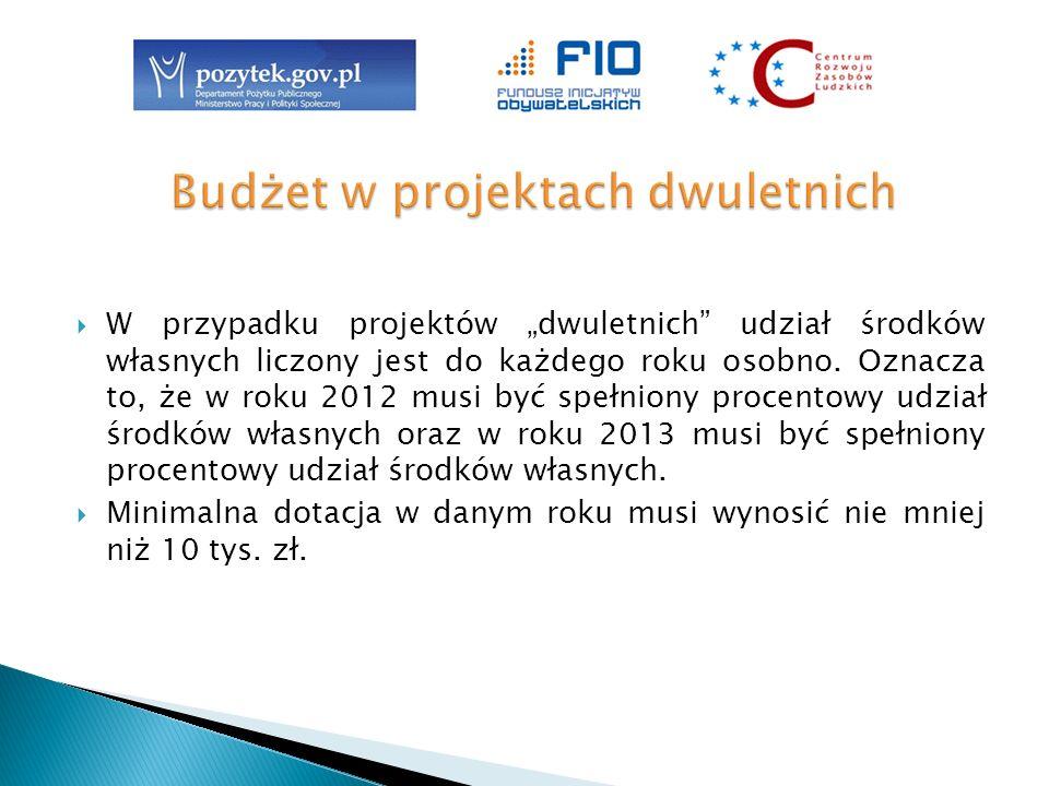 Dla projektów o wnioskowanej dotacji od 10 tys.zł do 40 tys.