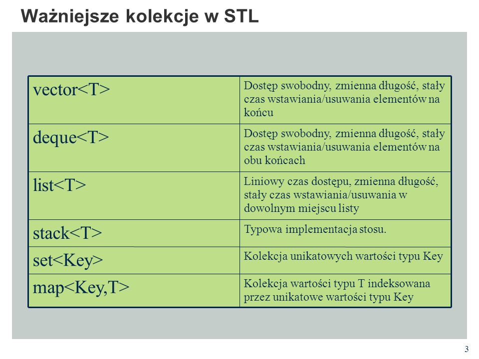24 Przykład zbioru #include using namespace std; #include employee.h void EmpsetPrint(const set S, ostream& Out); void PrintEmployee(Employee toPrint, ostream& Out); int main() { Employee Ben( Ben , Keller , 000-00-0000 ); Employee Bill( Bill , McQuain , 111-11-1111 ); Employee Dwight( Dwight , Barnette , 888-88-8888 ); set S; S.insert(Bill); S.insert(Dwight); S.insert(Ben); EmpsetPrint(S, cout); } void EmpsetPrint(const set S, ostream& Out) { set ::const_iterator It; for (It = S.begin(); It != S.end(); ++It) Out<<*It<<endl; } 000-00-0000 Ben Keller 111-11-1111 Bill McQuain 888-88-8888 Dwight Barnette