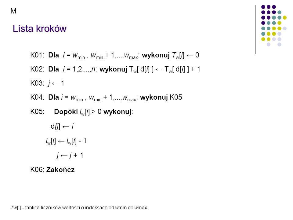 Lista kroków K01: Dla i = w min, w min + 1,...,w max : wykonuj T w [i] 0 K02: Dla i = 1,2,...,n: wykonuj T w [ d[i] ] T w [ d[i] ] + 1 K03: j 1 K04: D