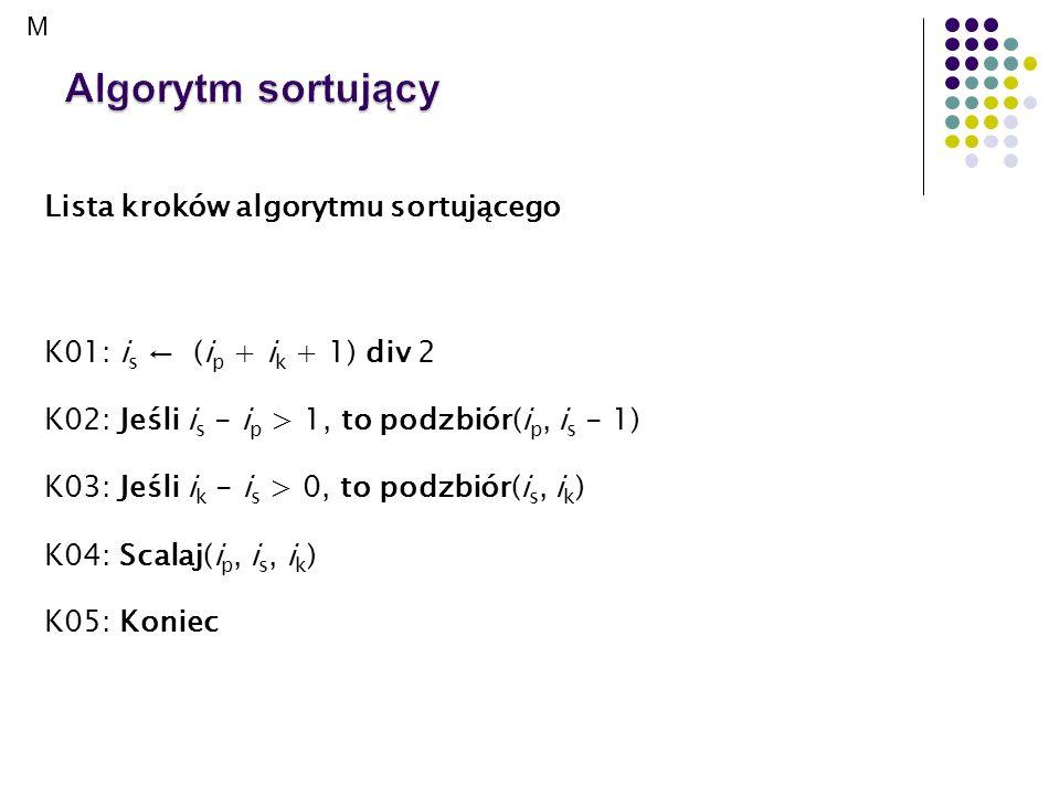 Lista kroków algorytmu sortującego K01: i s (i p + i k + 1) div 2 K02: Jeśli i s - i p > 1, to podzbiór(i p, i s - 1) K03: Jeśli i k - i s > 0, to pod