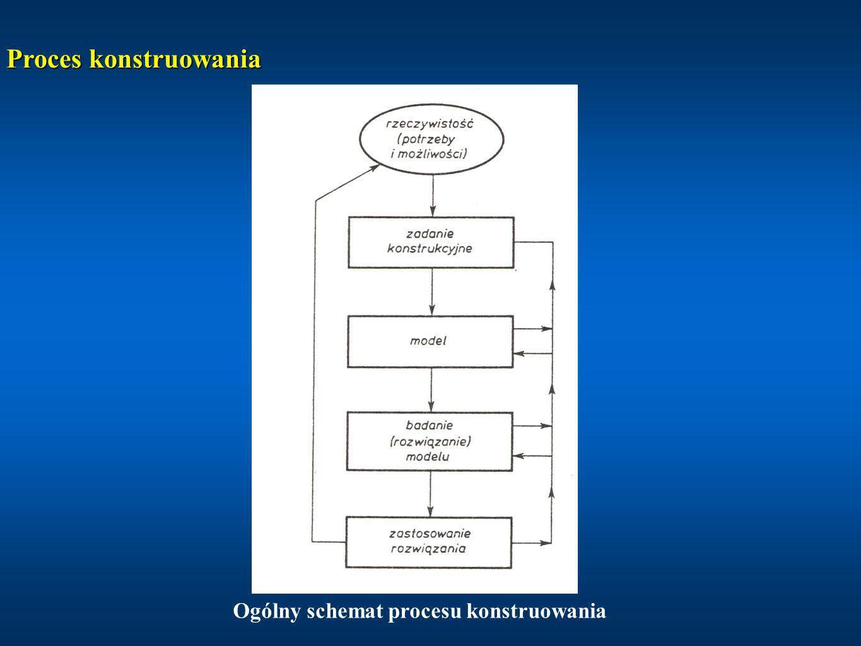 Ogólny schemat procesu konstruowania Proces konstruowania