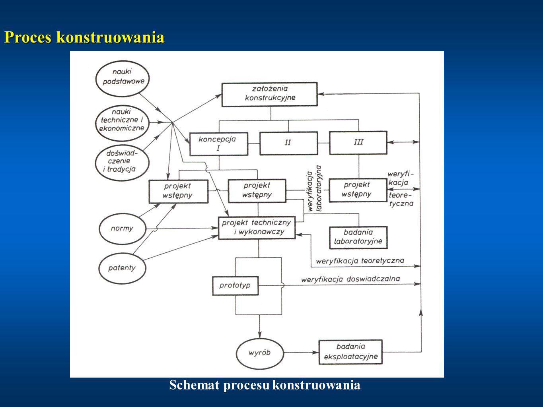Schemat procesu konstruowania Proces konstruowania