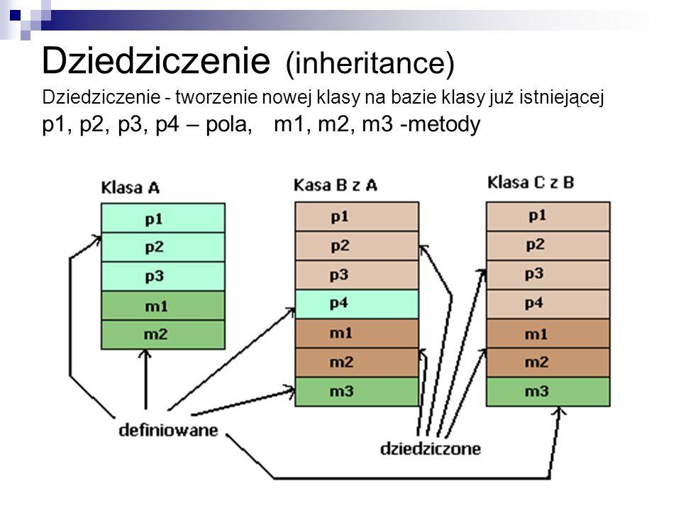 Dziedziczenie (inheritance) Dziedziczenie - tworzenie nowej klasy na bazie klasy już istniejącej p1, p2, p3, p4 – pola, m1, m2, m3 -metody